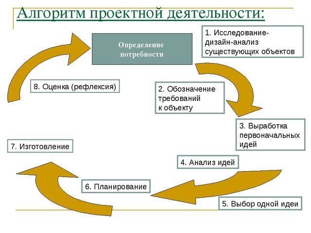 Алгоритм проектной деятельности: Определение потребности 8. Оценка (рефлексия...