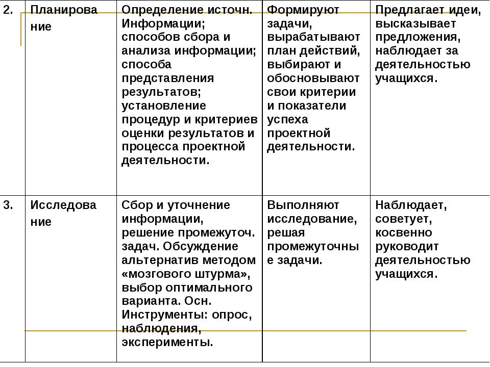 2.Планирова ниеОпределение источн. Информации; способов сбора и анализа инф...