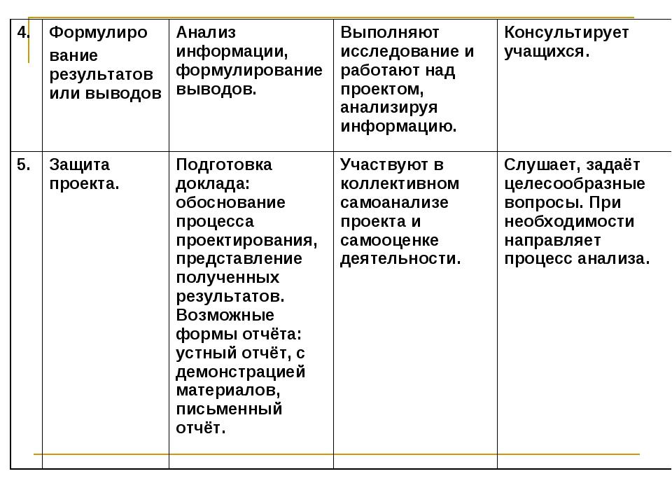 4.Формулиро вание результатов или выводовАнализ информации, формулирование...