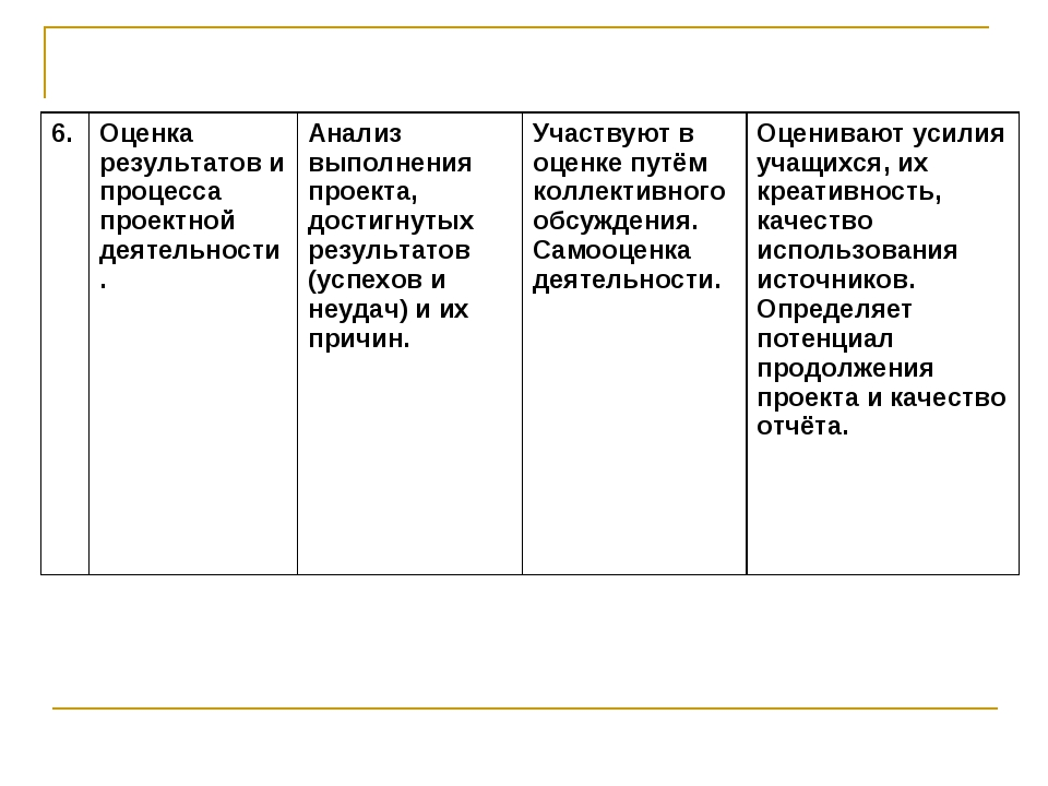 6.Оценка результатов и процесса проектной деятельности.Анализ выполнения пр...