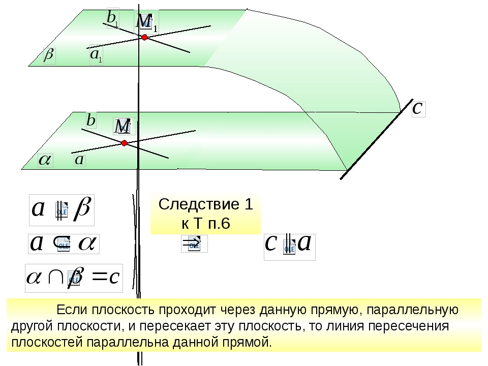 ║ Следствие 1 к Т п.6 ║ Если плоскость проходит через данную прямую, паралле...
