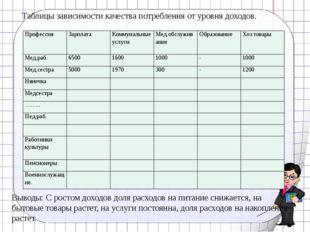 Таблицы зависимости качества потребления от уровня доходов. Выводы: С ростом