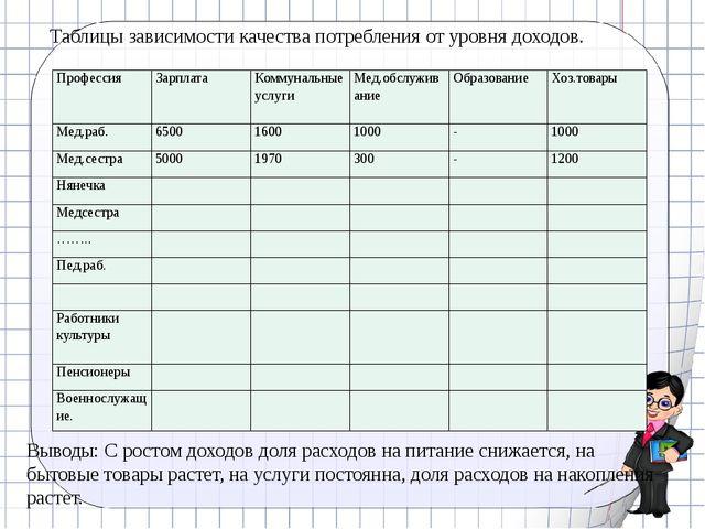 Таблицы зависимости качества потребления от уровня доходов. Выводы: С ростом...
