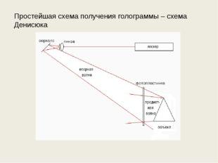Простейшая схема получения голограммы – схема Денисюка