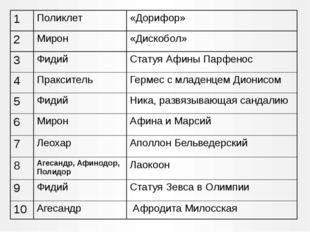 1 Поликлет «Дорифор» 2 Мирон «Дискобол» 3 Фидий Статуя Афины Парфенос 4 Пракс