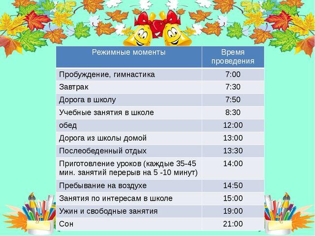 Итог: Режимные моменты Время проведения Пробуждение, гимнастика 7:00 Завтрак...