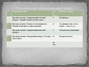 Тематическое планирование 3 класс № Наименование темы Кол-во часов Творческо