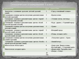 Тематическое планирование 1 класс Итого 42 час. № Наименование темы Кол-во ч
