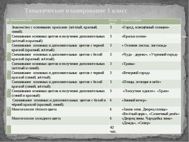Тематическое планирование 1 класс Итого 42 час. № Наименование темы Кол-во ч...