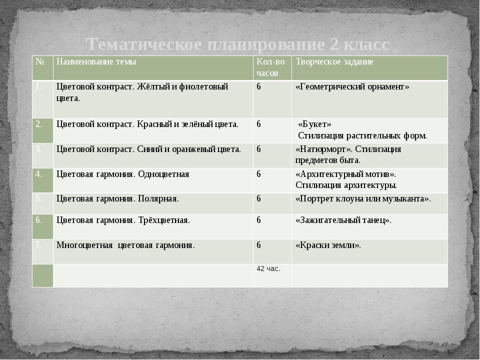 Тематическое планирование 2 класс № Наименование темы Кол-во часов Творческо...