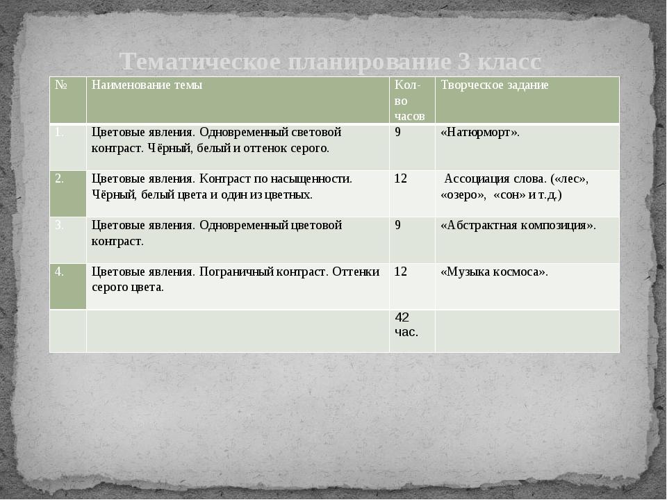 Тематическое планирование 3 класс № Наименование темы Кол-во часов Творческо...