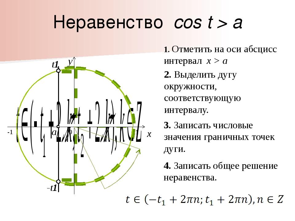 -t1 t1 Неравенство cos t > a 0 x y 1. Отметить на оси абсцисс интервал x > a...