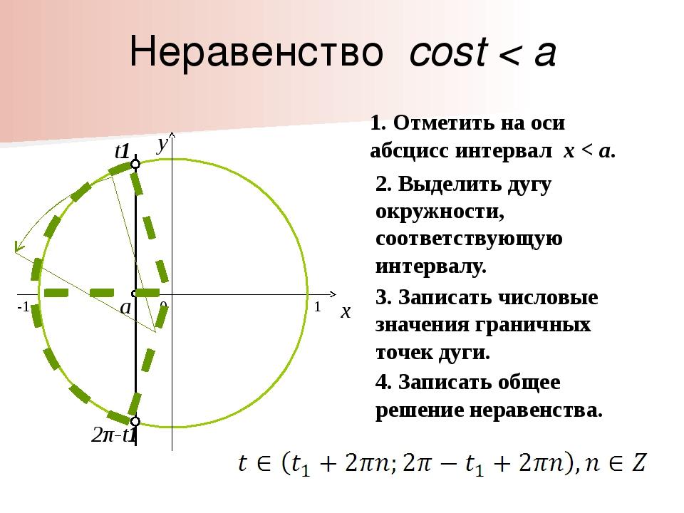 a 2π-t1 t1 Неравенство cost < a 0 x y 1. Отметить на оси абсцисс интервал x...