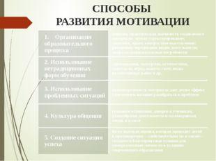 СПОСОБЫ РАЗВИТИЯ МОТИВАЦИИ 1.Организация образовательного процесса новизна,