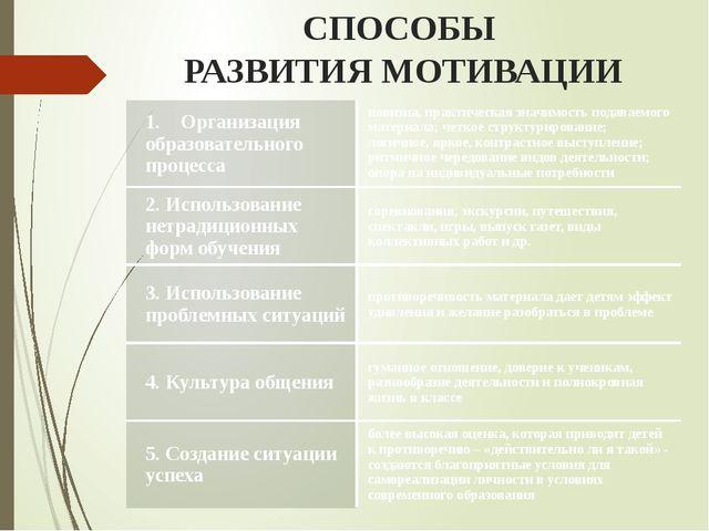 СПОСОБЫ РАЗВИТИЯ МОТИВАЦИИ 1.Организация образовательного процесса новизна,...