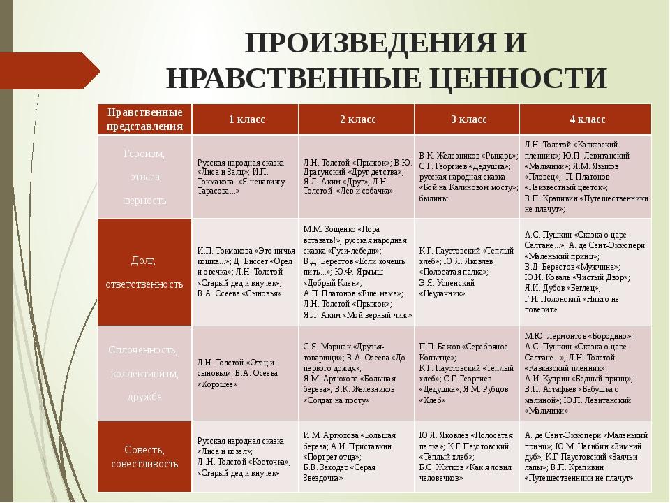 ПРОИЗВЕДЕНИЯ И НРАВСТВЕННЫЕ ЦЕННОСТИ Нравственные представления 1 класс 2 кла...