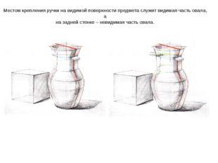 Местом крепления ручки на видимой поверхности предмета служит видимая часть о