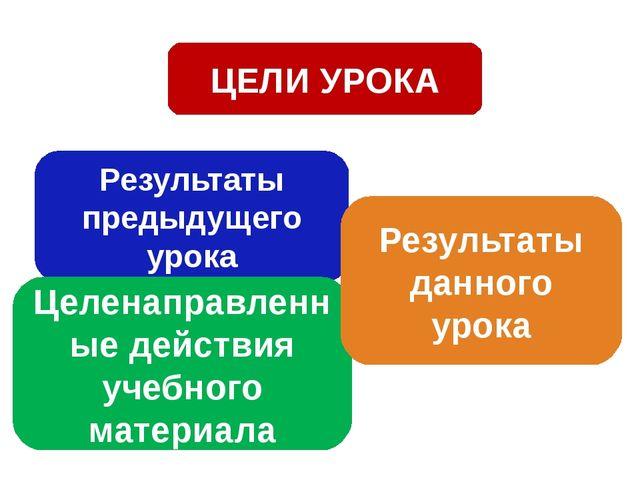 ЦЕЛИ УРОКА Результаты предыдущего урока Целенаправленные действия учебного ма...
