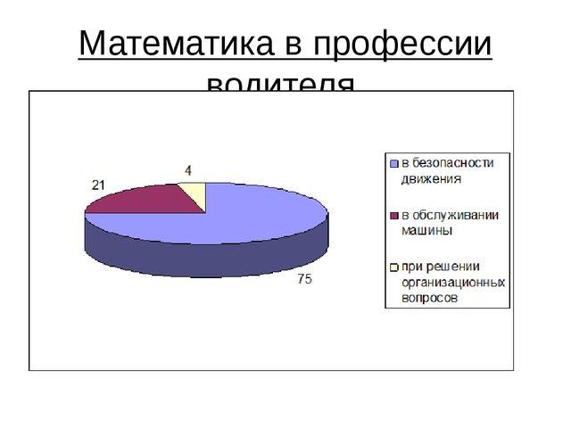 Математика в профессии водителя.