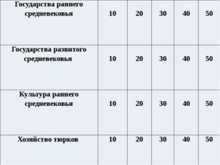 Назовите главные особенности эпохи раннего средневековья в Казахстане Создан