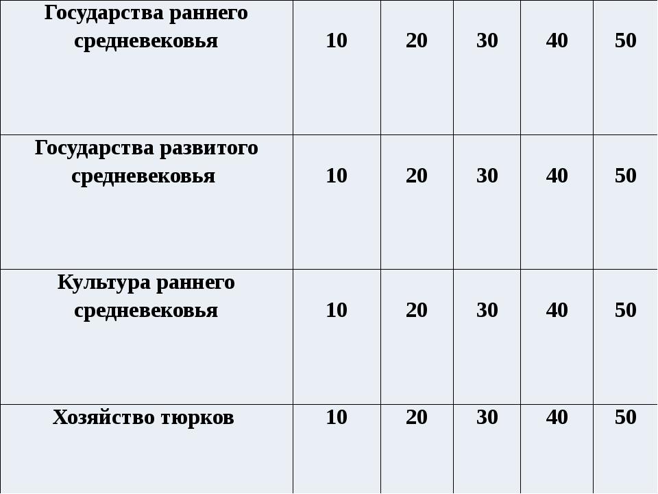 Назовите главные особенности эпохи раннего средневековья в Казахстане Создан...