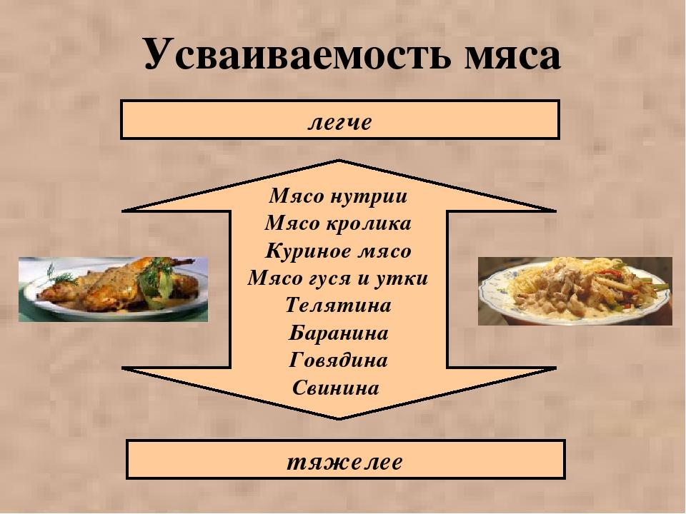 Усваиваемость мяса Мясо нутрии Мясо кролика Куриное мясо Мясо гуся и утки Тел...