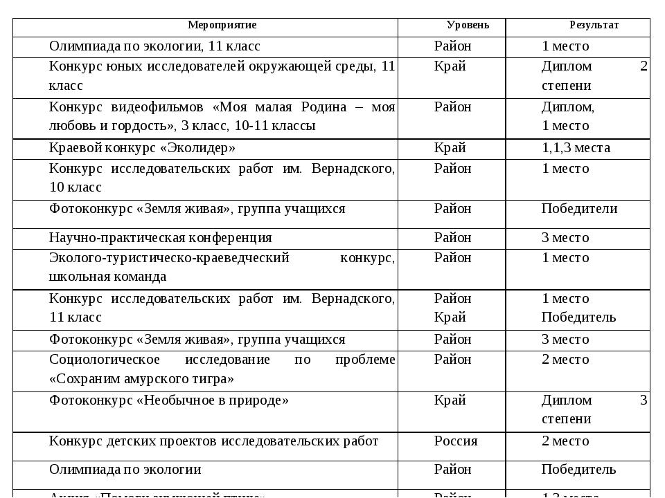 МероприятиеУровеньРезультат Олимпиада по экологии, 11 классРайон 1 место...