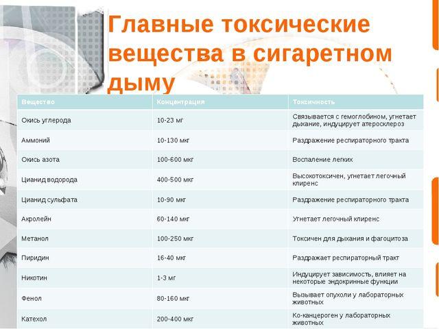 Главные токсические вещества в сигаретном дыму ВеществоКонцентрацияТоксично...