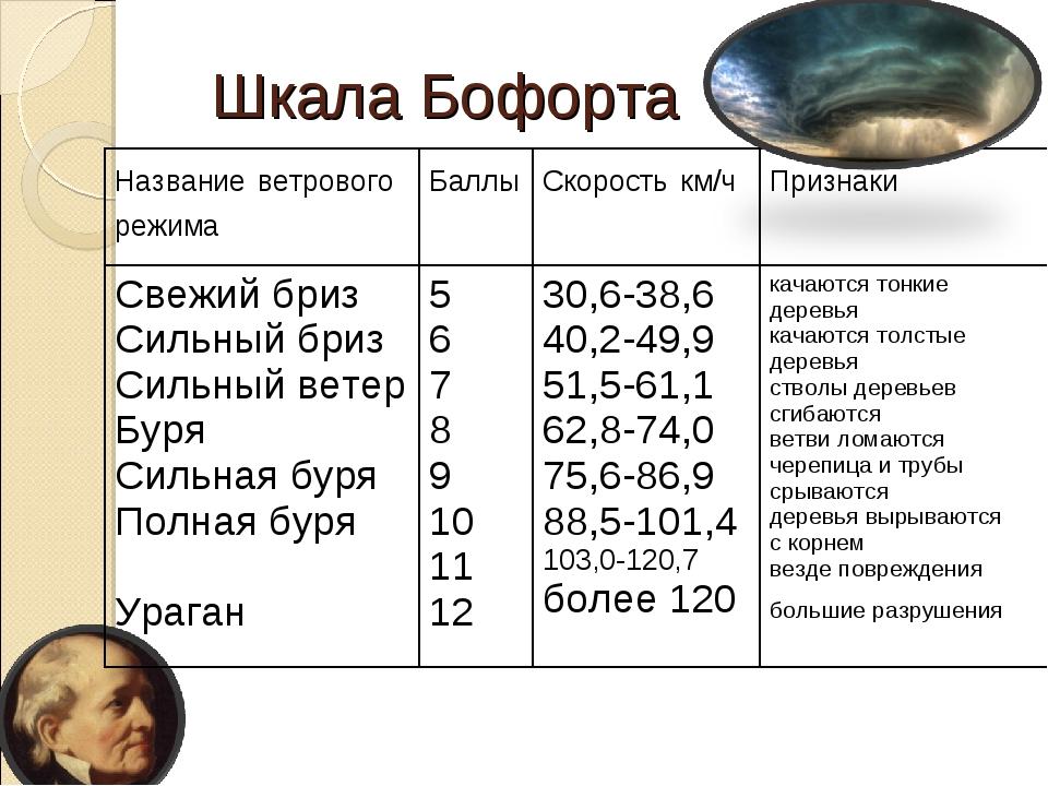 Шкала Бофорта Название ветрового режима Баллы Скорость км/ч Признаки Свежи...