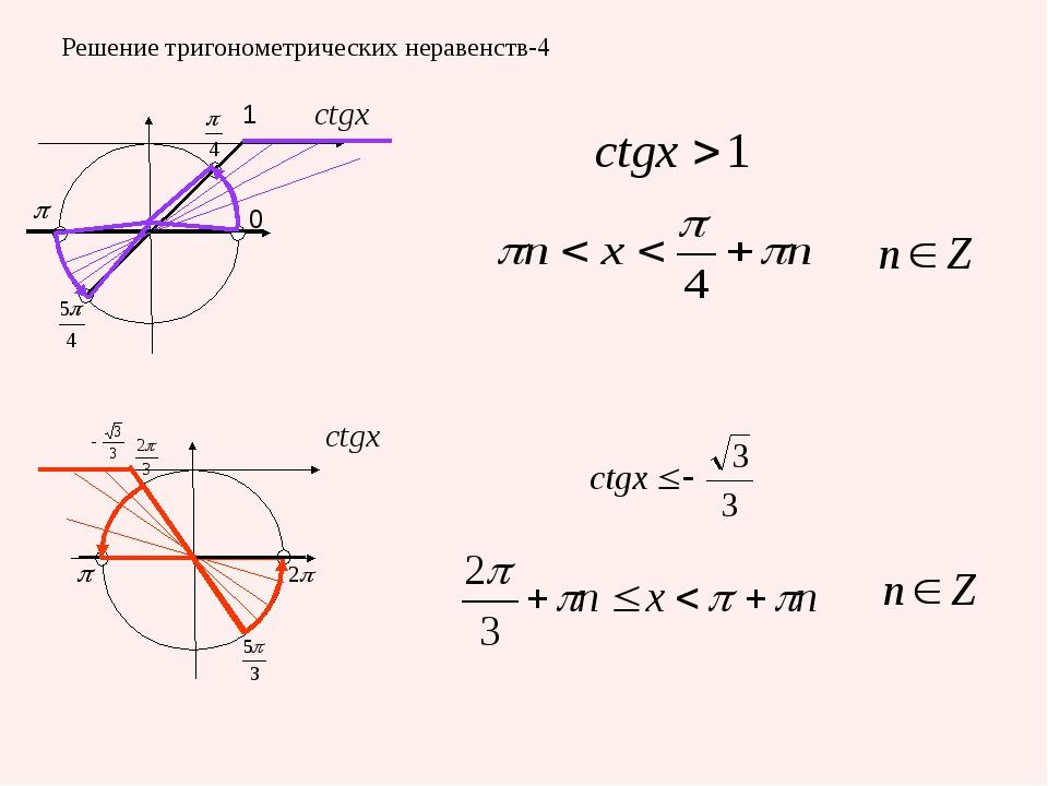 Решение тригонометрических неравенств-4 1 0