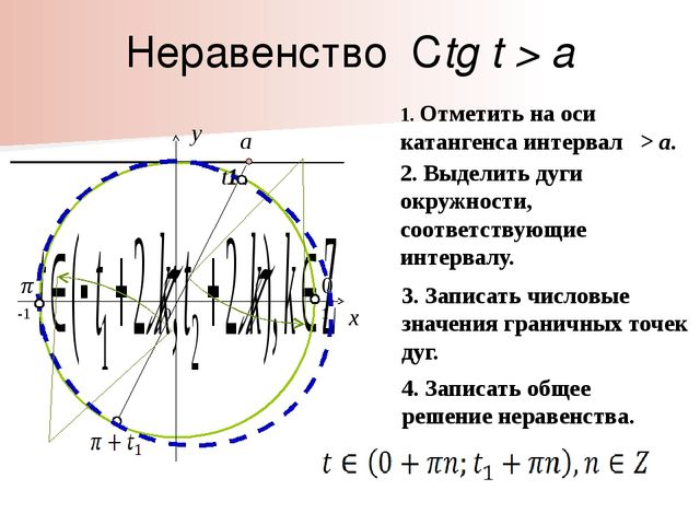 Неравенство Ctg t > a 0 x y 1. Отметить на оси катангенса интервал > a. 2. Вы...