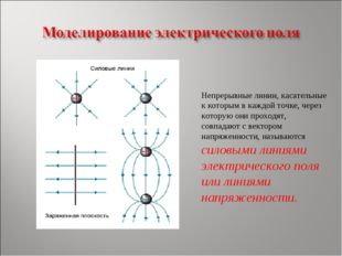 Непрерывные линии, касательные к которым в каждой точке, через которую они пр