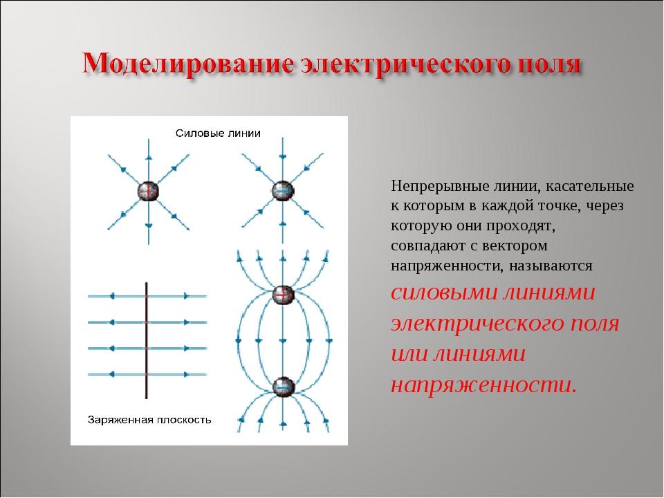 Непрерывные линии, касательные к которым в каждой точке, через которую они пр...