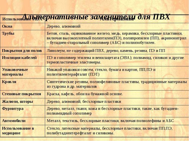 Альтернативные заменители для ПВХ ИспользованиеПВХ Альтернатива Окна Дерево,...