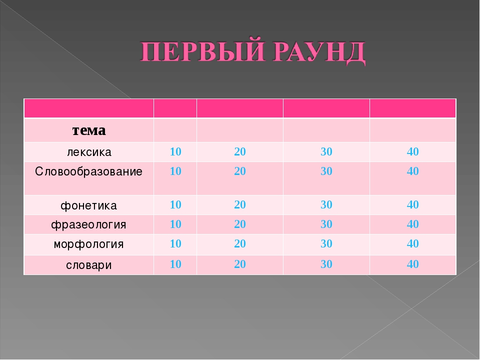 тема лексика10203040 Cловообразование10203040 фонетика1020...