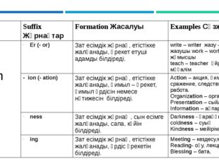 Suffix Жұрнақтар FormationЖасалуы ExamplesСөзжасам Noun Зат есім Er (- or) З