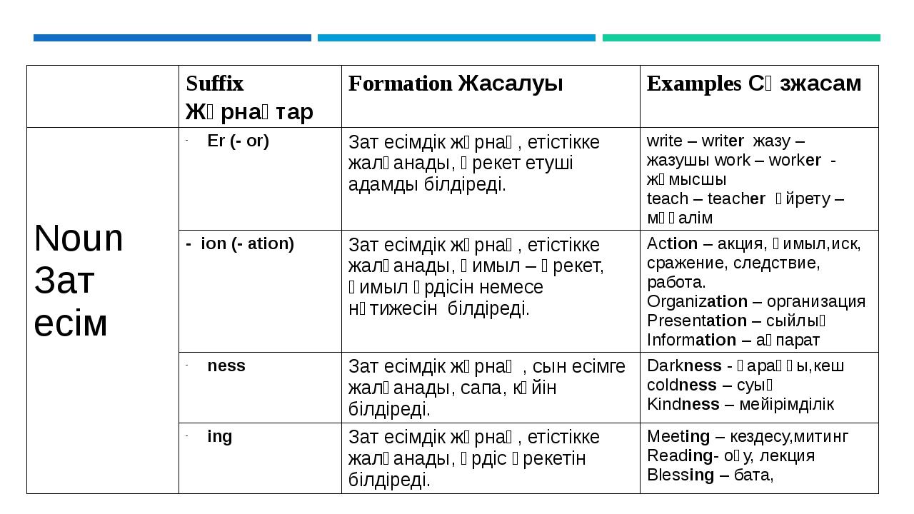 Suffix Жұрнақтар FormationЖасалуы ExamplesСөзжасам Noun Зат есім Er (- or) З...