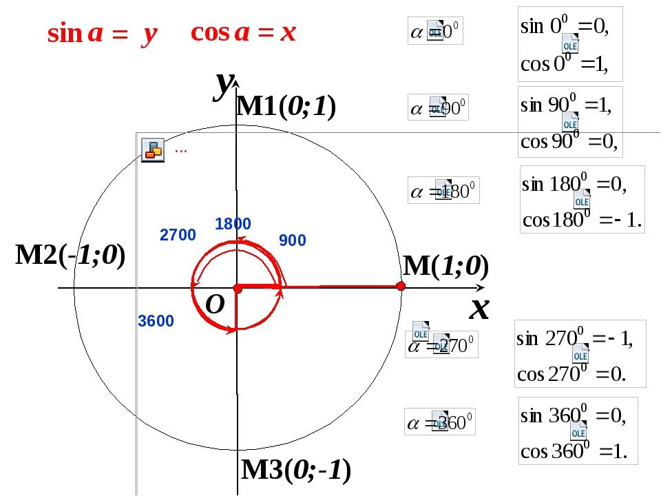 M(1;0) x y O M1(0;1) M2(-1;0) M3(0;-1) x = a cos y = a sin 900 1800 2700 3600