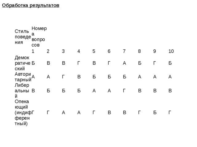 Обработка результатов Стиль поведения Номера вопросов 1 2 3 4 5 6 7 8 9 10 Де...