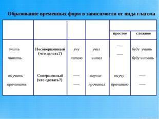 Образование временных форм в зависимости от вида глагола Неопределенная форма