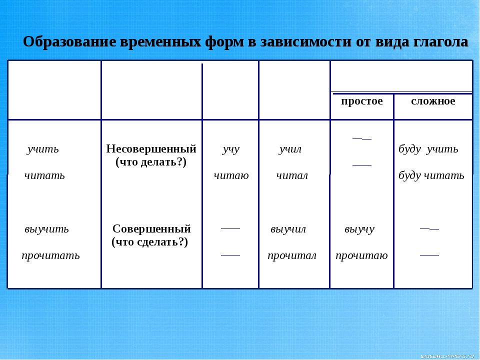 Образование временных форм в зависимости от вида глагола Неопределенная форма...