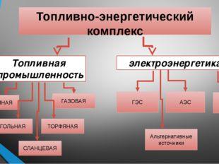 Топливно-энергетический комплекс Топливная промышленность электроэнергетика Н