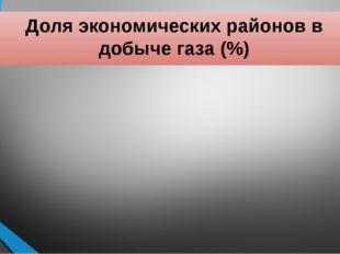 Доля экономических районов в добыче газа (%)