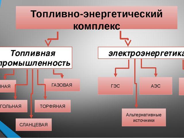 Топливно-энергетический комплекс Топливная промышленность электроэнергетика Н...