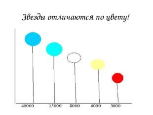 Звезды отличаются по цвету! Как звезды различаются по цвету? (Прочитать на ст