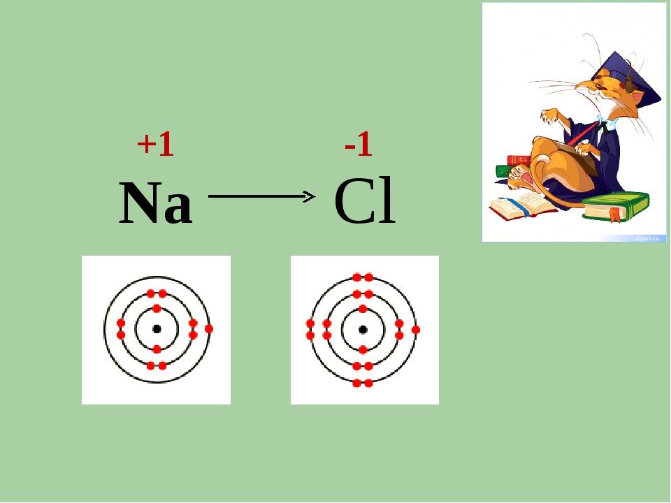 Na +1 -1 Cl
