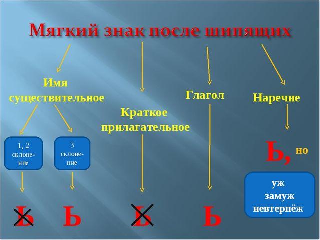 Имя существительное 1, 2 склоне-ние 3 склоне-ние Ь Ь Краткое прилагательное Г...