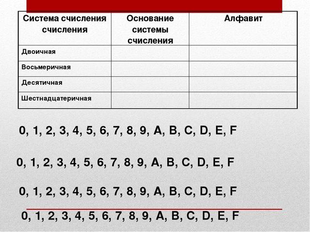 0, 1, 2, 3, 4, 5, 6, 7, 8, 9, A, B, C, D, E, F 0, 1, 2, 3, 4, 5, 6, 7, 8, 9,...