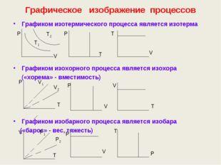 Графическое изображение процессов Графиком изотермического процесса является