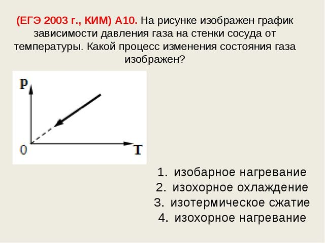 (ЕГЭ 2003 г., КИМ) А10. На рисунке изображен график зависимости давления газа...
